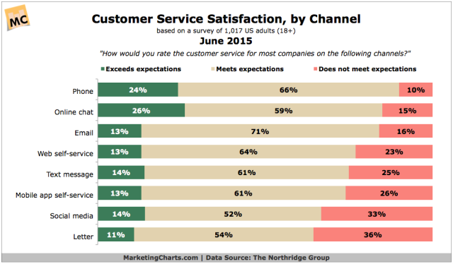 TheNorthridgeGroup-Customer-Service-Satisfaction-by-Channel-Jun2015