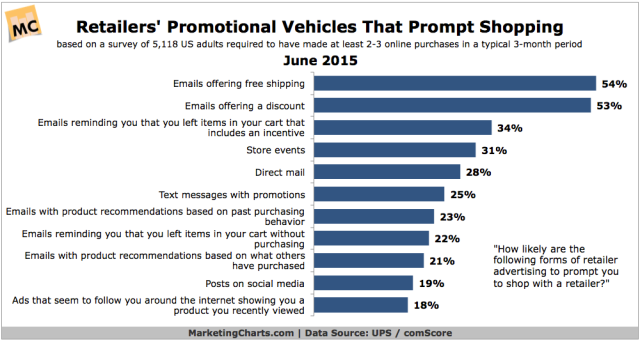 UPScomScore-Retailer-Promotional-Vehicles-Prompt-Shopping-Jun2015
