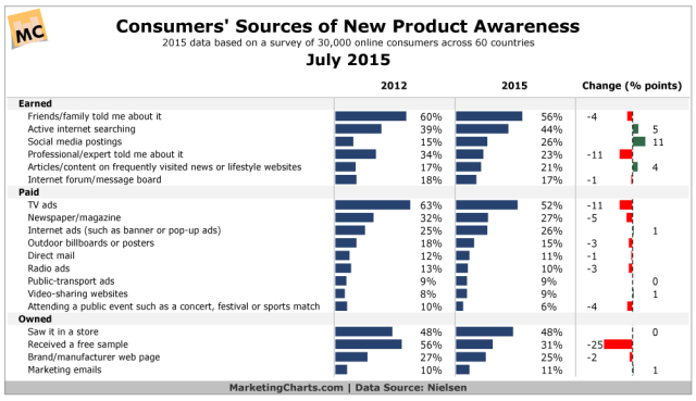 Nielsen-Consumer-Sources-New-Product-Awareness-Jul2015