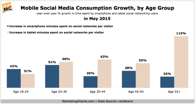 comScore-Mobile-Social-Media-Consumption-Growth-by-Age-Aug2015