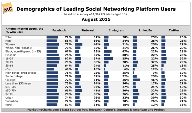 Pew-Demographics-Social-Media-Users-Aug2015