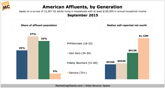Ipsos-American-Affluents-by-Generation-Sept2015