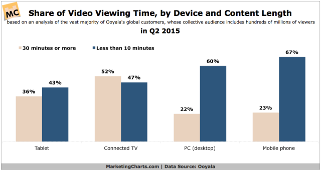 Ooyala-Share-Video-Viewing-Time-by-Device-Content-Length-in-Q2-Sept2015
