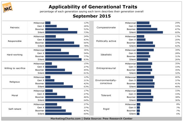 Pew-Applicability-Generational-Traits-Sept2015