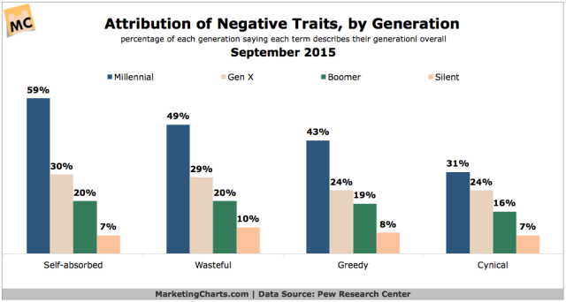 PewResearch-Attribution-Negative-Traits-by-Generation-Sept2015