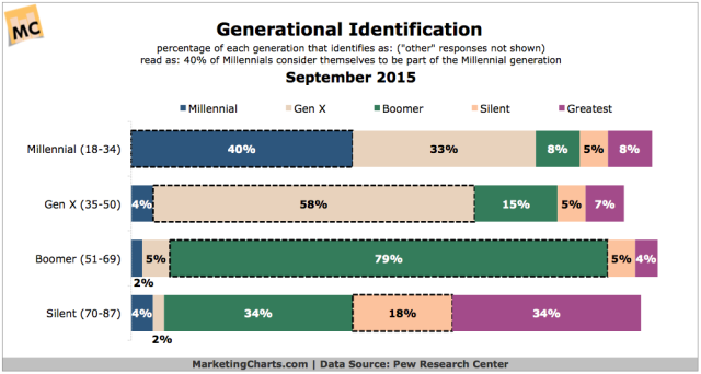 PewResearch-Generational-Identification-Sept2015