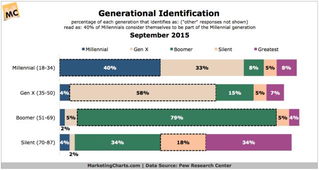PewResearch-Generational-Identification-Sept2015