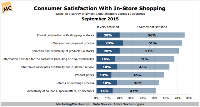 ZebraTech-Consumer-Satisfaction-In-Store-Shopping-Sept2015