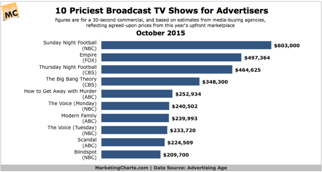 AdAge-10-Priciest-Broadcast-TV-Shows-for-Advertisers-Oct2015