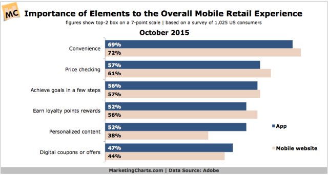 Adobe-Importance-Elements-Overall-Mobile-Retail-Experience-Oct2015