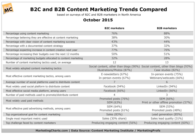 CMIMarketingProfs-B2C-B2B-Content-Marketing-Compared-Oct2015