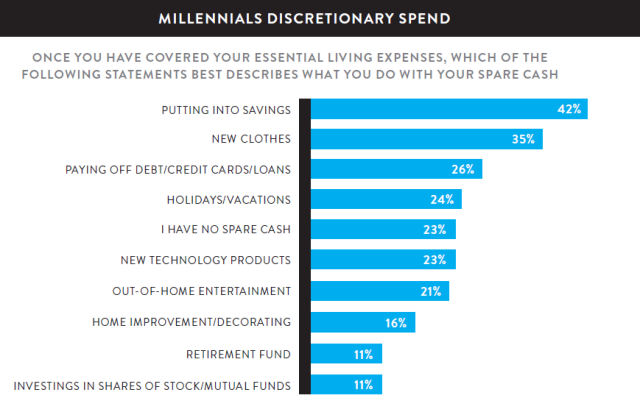 discretionary spend
