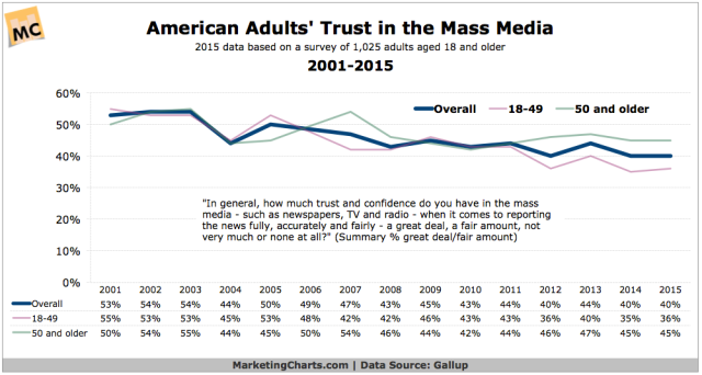 Gallup-Americans-Trust-in-the-Mass-Media-2001-2015-Oct2015