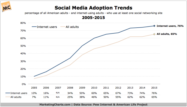 Pew-Social-Adoption-Trends-2005-2015-Oct2015