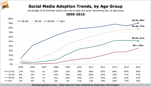 Pew-Social-Adoption-Trends-by-Age-2005-2015-Oct2015