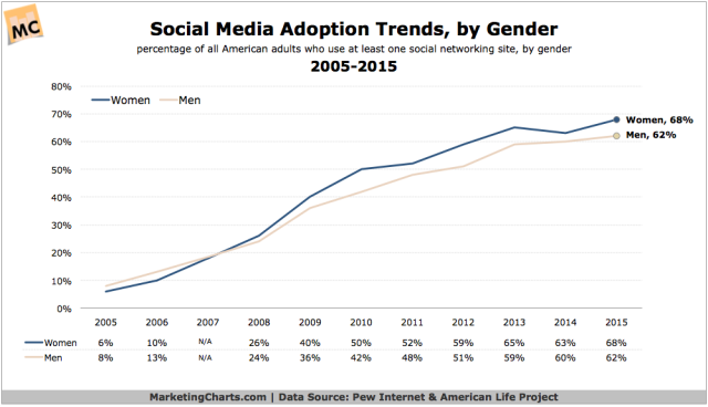 Pew-Social-Adoption-Trends-by-Gender-2005-2015-Oct2015