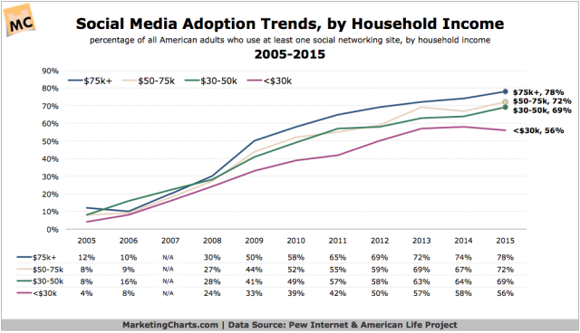 Pew-Social-Adoption-Trends-by-HHI-2005-2015-Oct2015