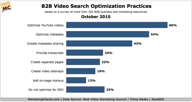 WVMCReelSEOFlimp-B2B-Video-SEO-Practices-Oct2015