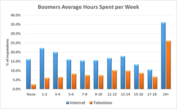 boomers-average-hours-spent-per-week-survey