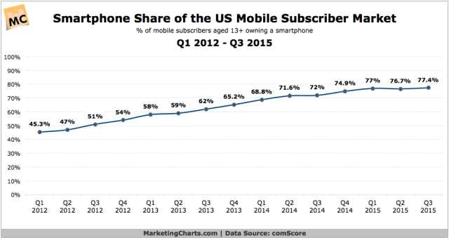 comScore-Smartphone-Share-of-Mobile-Subscriber-Market-Q12012-Q32015-Nov2015
