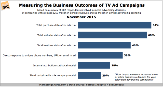 ForbesInsightsSimulmedia-Measuring-Biz-Outcomes-TV-Ad-Campaigns-Nov2015