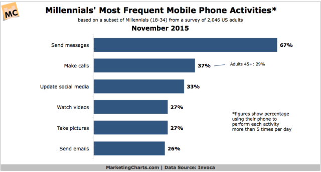 Invoca-Millennials-Most-Frequent-Mobile-Phone-Activities-Nov2015
