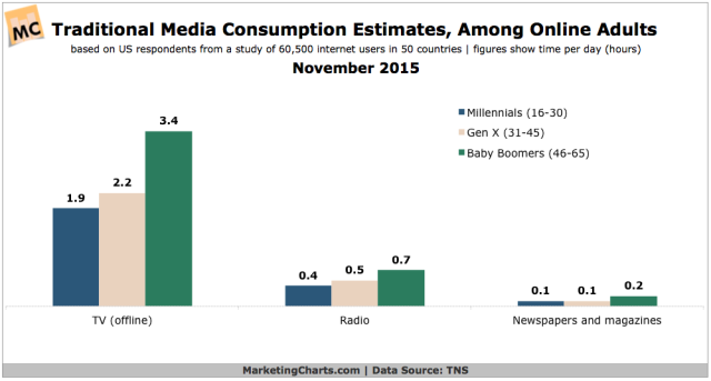 TNS-Online-Adults-Traditional-Media-Consumption-Nov2015
