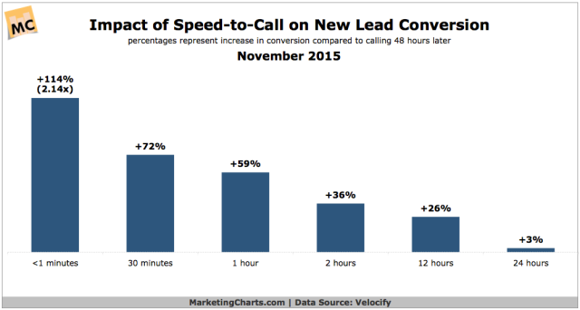 Velocify-Impact-Speed-to-Call-Conversion-Nov2015