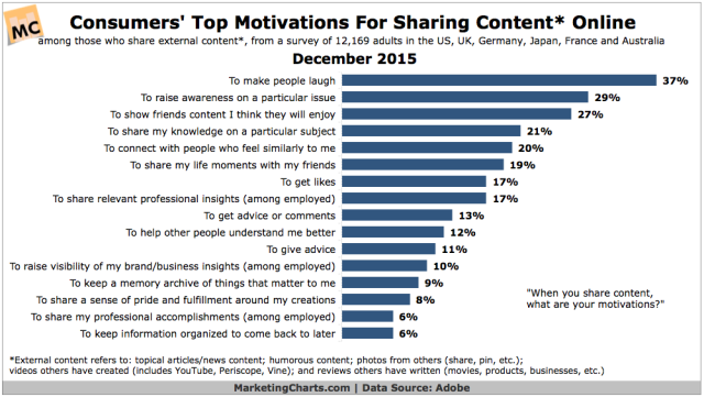 Adobe-Motivations-Sharing-Content-Online-Dec2015