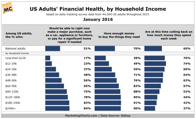Gallup-US-Adults-Financial-Health-by-HHI-Jan2016