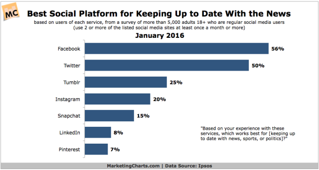 Ipsos-Best-Social-Platform-Keeping-Up-to-Date-News-Jan2016