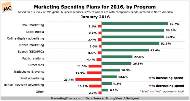 StrongViewSelligent-2016-Marketing-Budget-Plans-by-Program-Jan2016