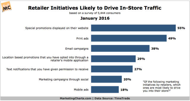 TimeTrade-Effective-Retailer-Initiatives-In-Store-Traffic-Jan2016