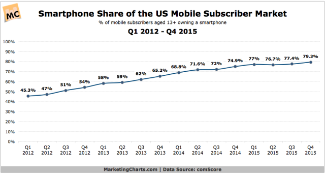 comScore-Smartphone-Share-of-Mobile-Subscriber-Market-Q12012-Q42015-Feb2016