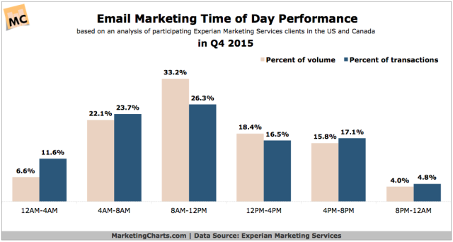 ExperianMarketingServices-Email-Time-of-Day-Performance-in-Q4-2015-Feb2016