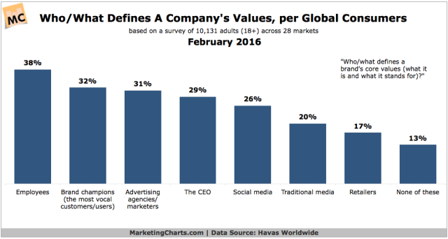 HavasWorldwide-Who-Defines-Company-Core-Values-Feb2016