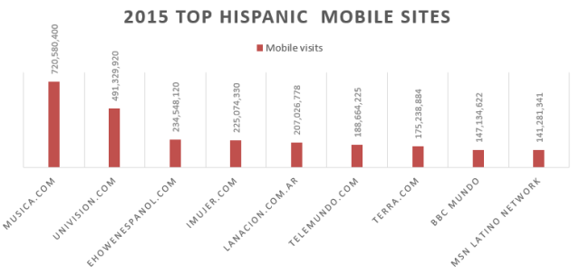 hispanic-mobile-sites