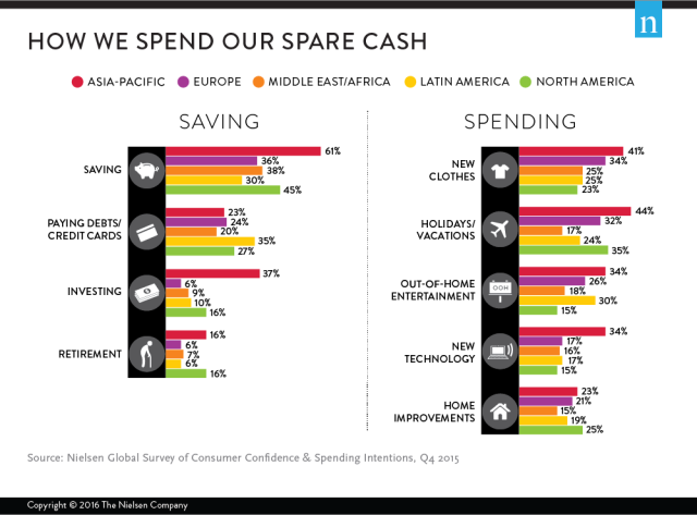 how-we-spend-our-spare-cash-saving-spending-asia-pacific-europe-middle-east-africa-latin-america-north-america