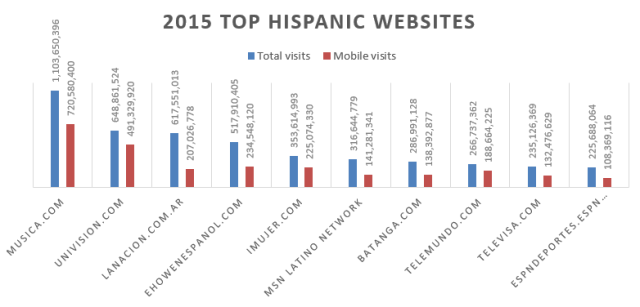 top-hispanic-sites