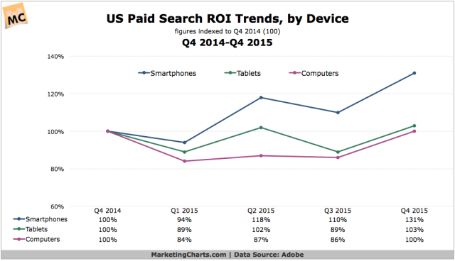 Adobe-US-Paid-Search-Trends-by-Device-Q42014-Q42015-Mar2016