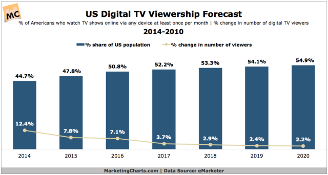 eMarketer-US-Digital-TV-Viewership-Forecast-2014-2020-Feb2016