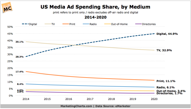 eMarketer-US-Media-Ad-Spend-Share-Digital-Combined-2014-2020-Mar2016