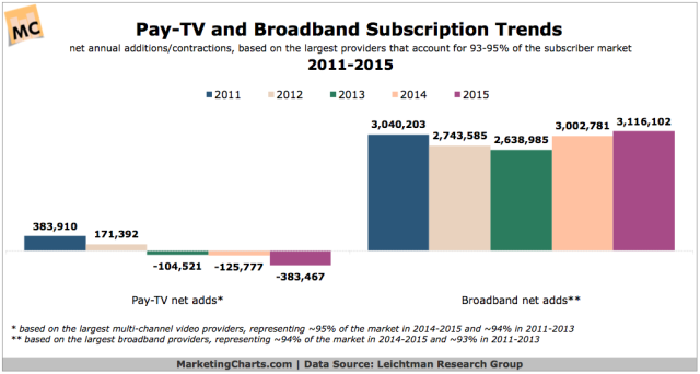LRG-Pay-TV-Broadband-Subscriber-Trends-2011-2015-Mar2016