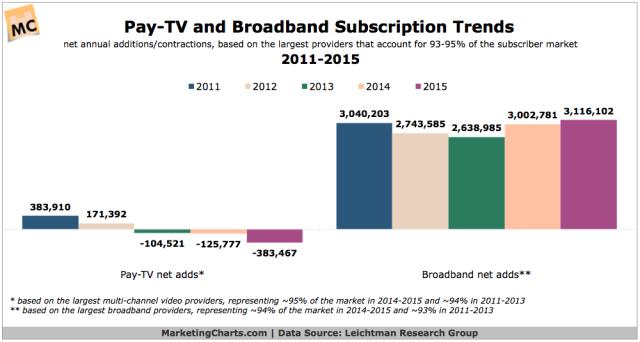 LRG-Pay-TV-Broadband-Subscriber-Trends-2011-2015-Mar2016