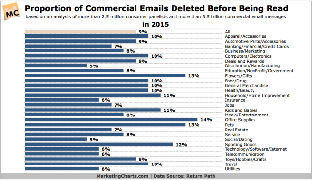ReturnPath-Email-Delete-Before-Read-Rate-in-2015-Feb2016