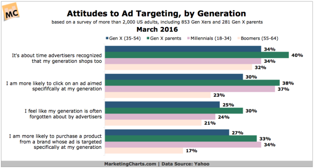 Yahoo-Attitudes-to-Ad-Targeting-by-Generation-Mar2016