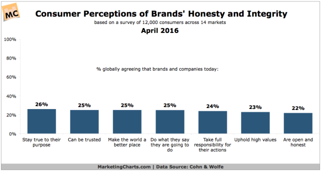 CohnWolfe-Consumer-Perceptions-Brands-Honesty-Integrity-Apr2016