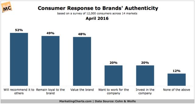 CohnWolfe-Consumer-Response-Brand-Authenticity-Apr2016