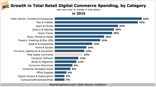 comScore-Retail-E-Commerce-Growth-by-Category-Apr2016