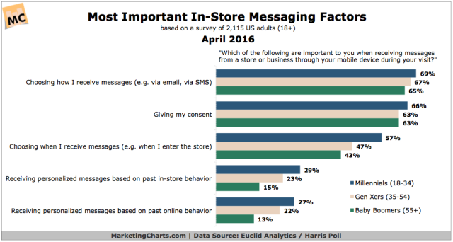Euclid-Most-Impt-In-Store-Messaging-Factors-Apr2016